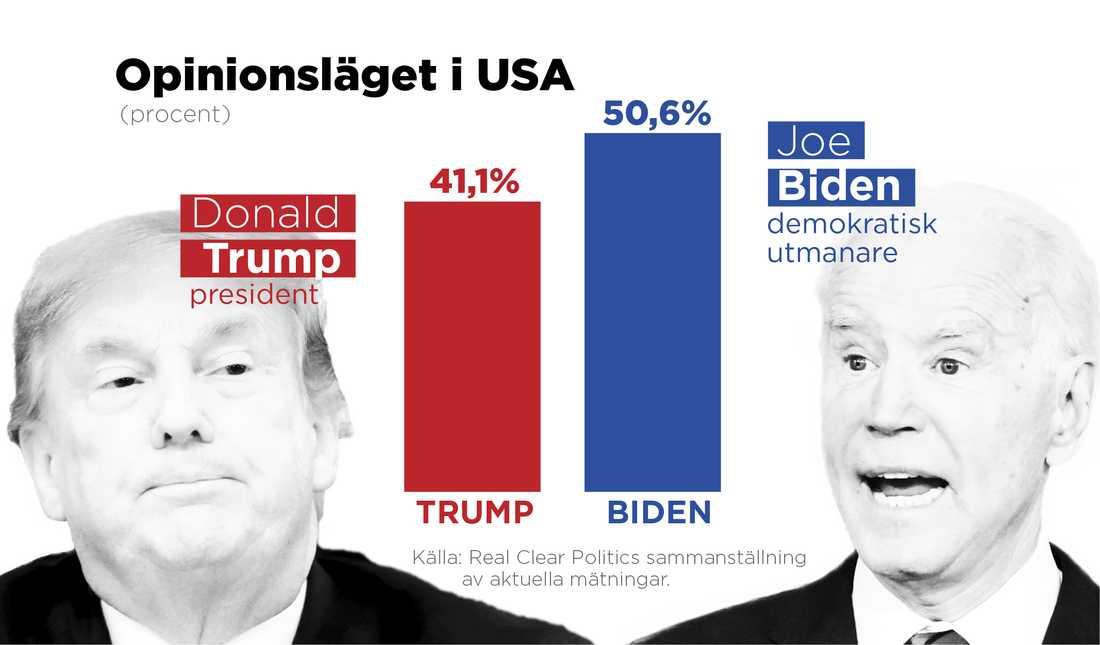 Joe Bidens stöd är 9,5 procentenheter högre än presidentens, enligt Real Clear Politics sammanställning av aktuella mätningar.