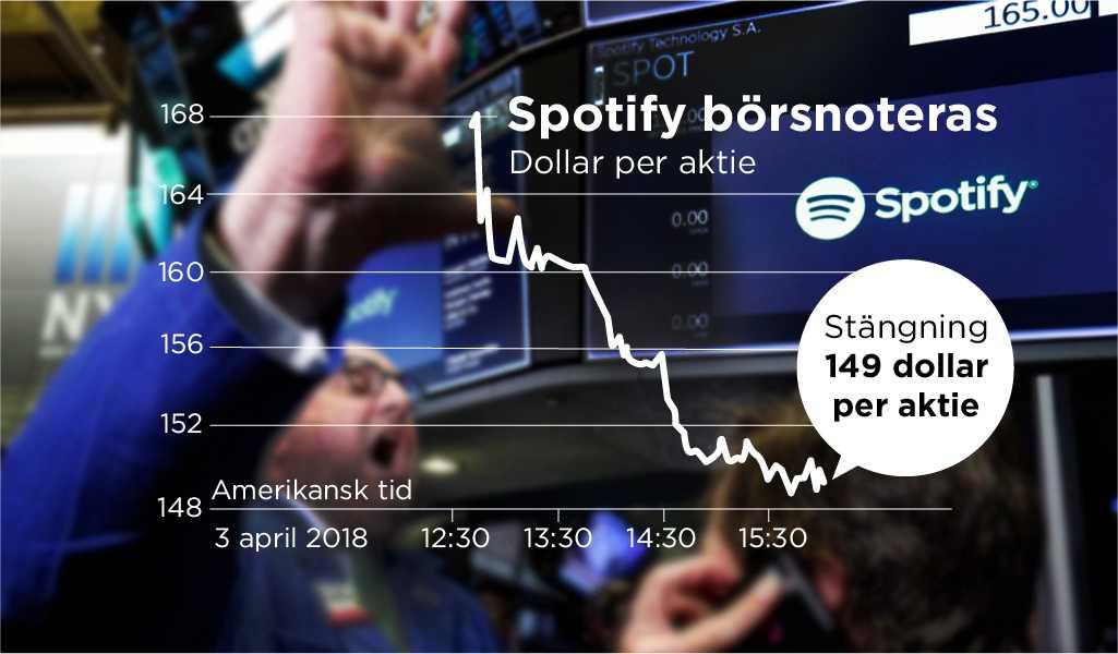 Spotifys aktie föll tungt den andra börsdagen. Arkivbild.