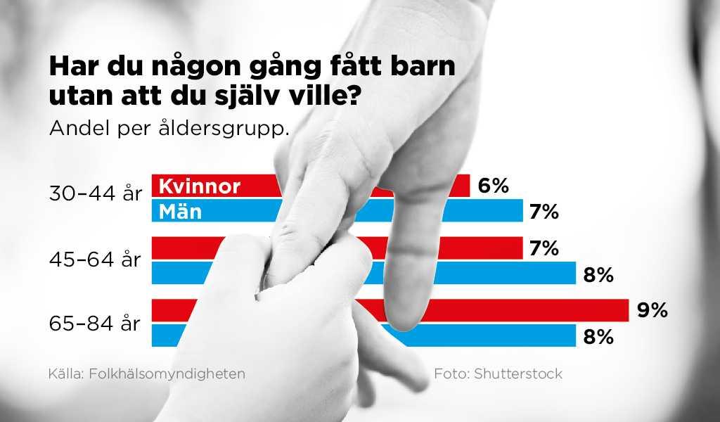 En något högre andel bland de äldre i Folkhälsomyndighetens studie anger att de blev föräldrar mot sin vilja.