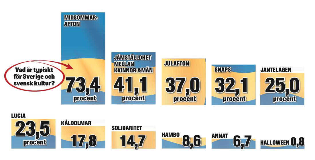 SÅ TYCKER SD:S VÄLJARE 511 personer som röstat på Sverigedemokraterna svarade så här på analysföretaget United Minds online-enkät.
