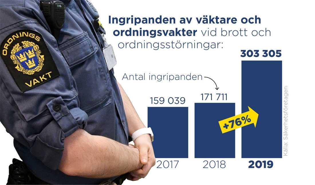 Under 2019 gjorde yrkeskåren över 300000 ingripanden.
