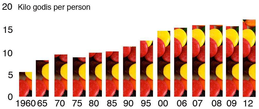Så mycket har godisätandet ökat Svenskens godisintag har ökat från 6,7 kg per person och år 2012 till hela 16,9 kilo 2012. Källa: SCB.