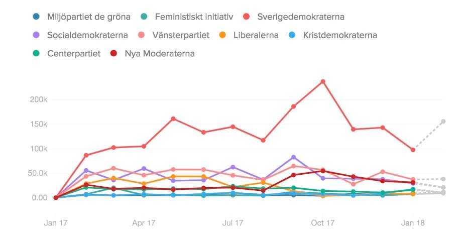 Partiernas interaktioner (lajks, delningar och kommentarer) i sociala medier hittills i år