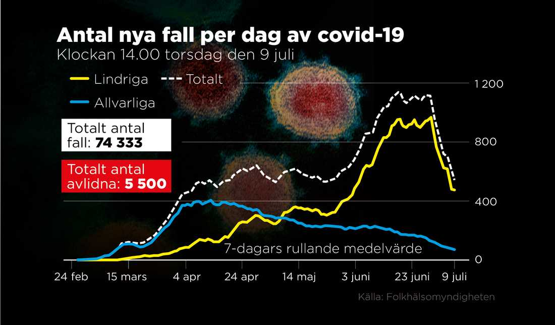 Myndigheterna ser en tydlig nedgång i antalet insjuknade i covid-19.