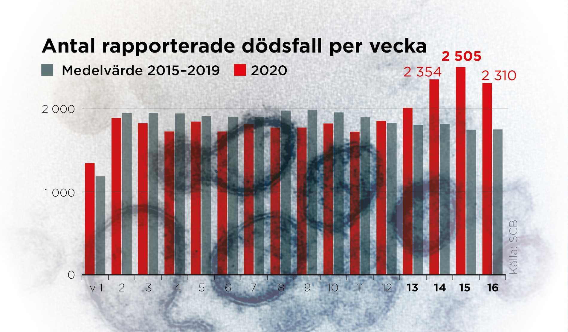 Dödligaste veckan i Sverige på 2000-talet