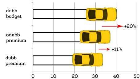 Skillnaden i bromssträcka på is. Dubbade budgetdäck är till och med sämre än premiumfriktionsdäcken. Odiskutabelt bäst är dock de dubbade däcken från premiumtillverkarna.