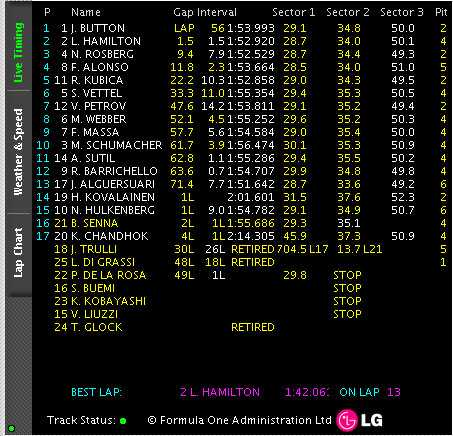 Resultaten från Kinas GP.