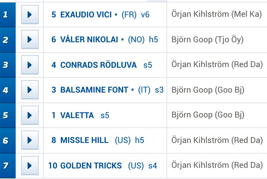 Örjan Kihlström och Björn Goop dominerade totalt på V75 under Jubileumskvällen på Solvalla