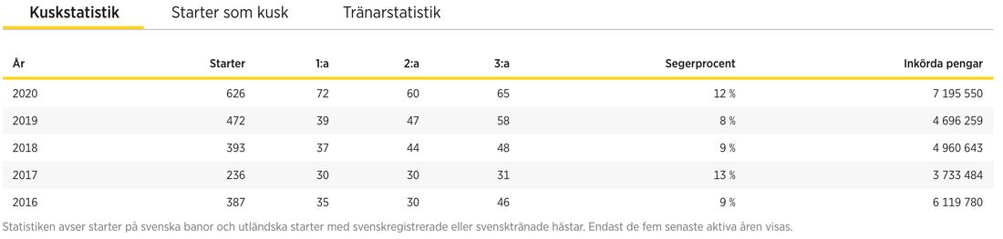 Stefan Perssons fina statistik i år