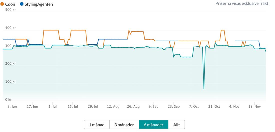 Jämförelse mellan Cdon och Stylingagentens priser.