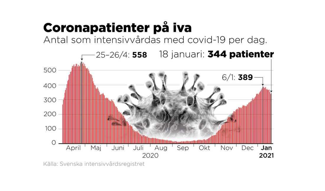 Antal som intensivvårdas med covid-19 per dag.