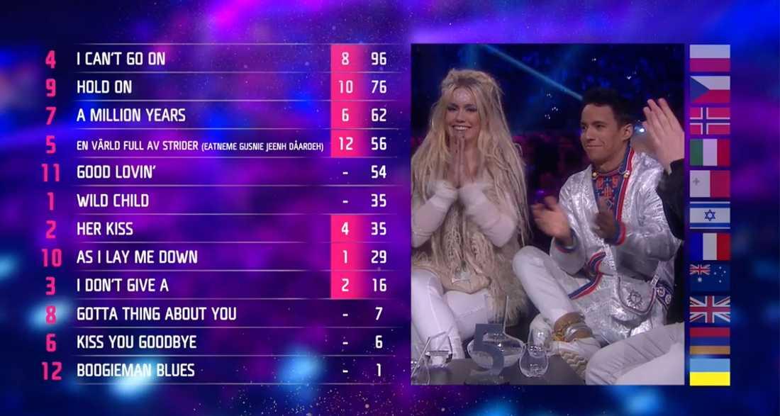 Internationella juryns poäng i Melodifestivalen 2017.