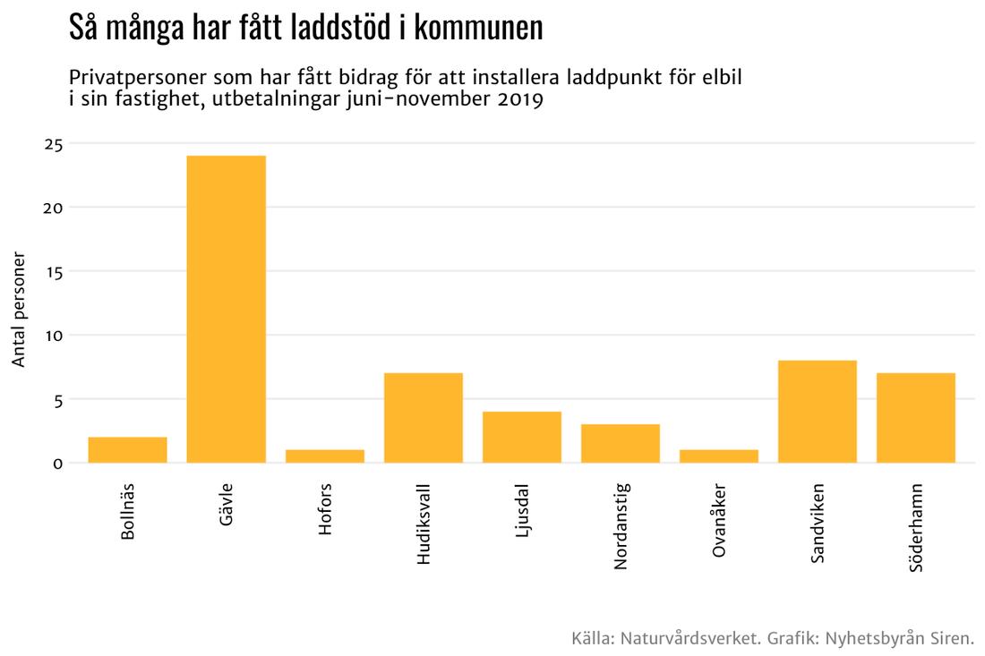Gävleborgs län.