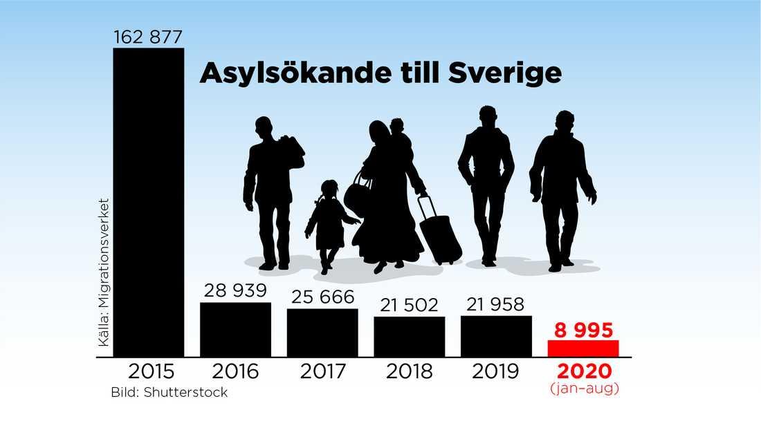 Antal asylsökande till Sverige sedan år 2015.