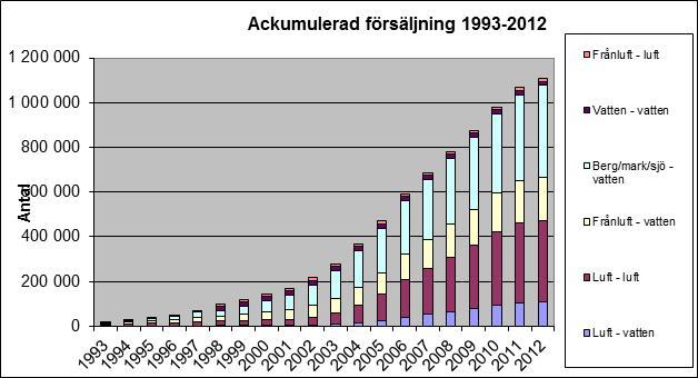 I dag finns drygt en miljon värmepumpar i drift i Sverige.