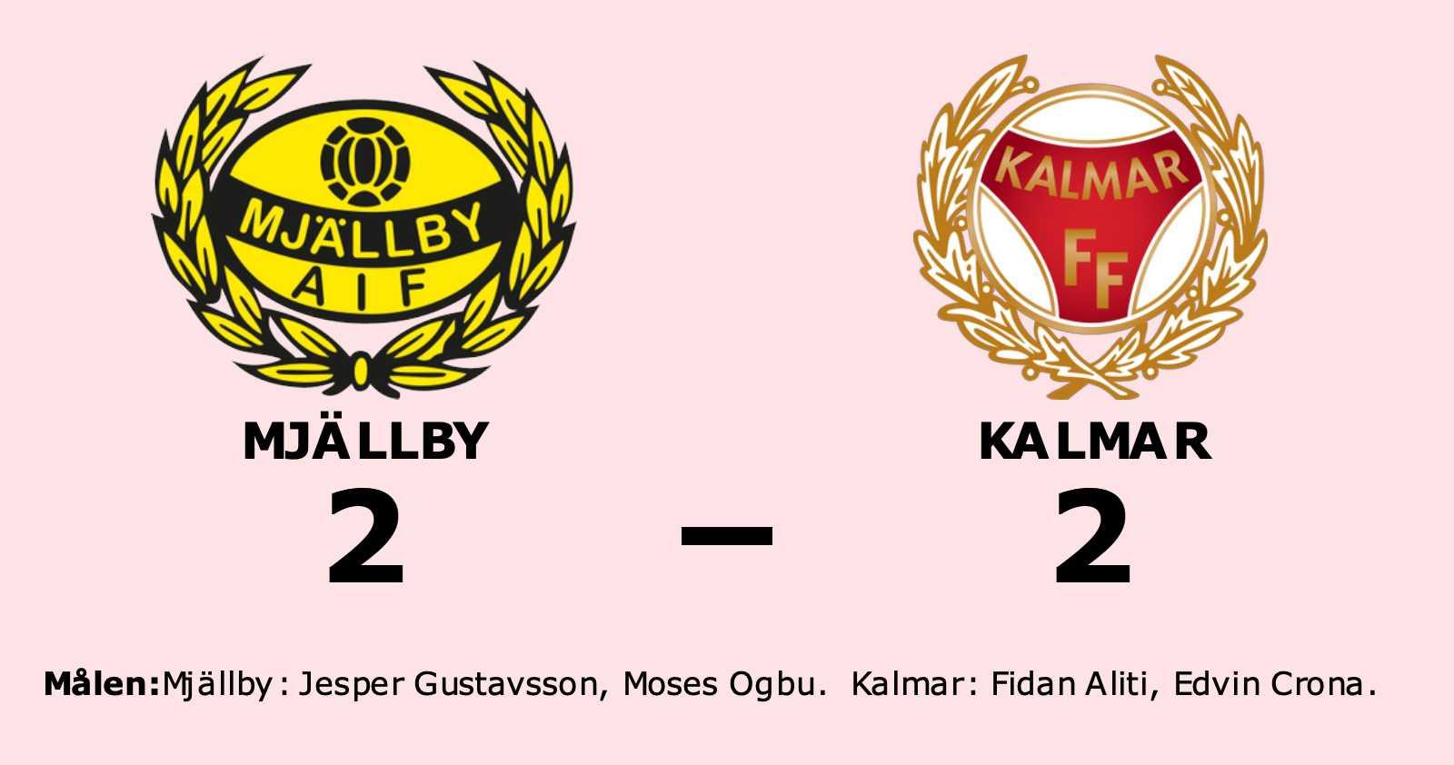 Fortsatt tungt för Kalmar - oavgjort mot Mjällby