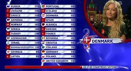 Slutplaceringen efter att Danmark som sista land röstat: Sverige på 18:e plats.