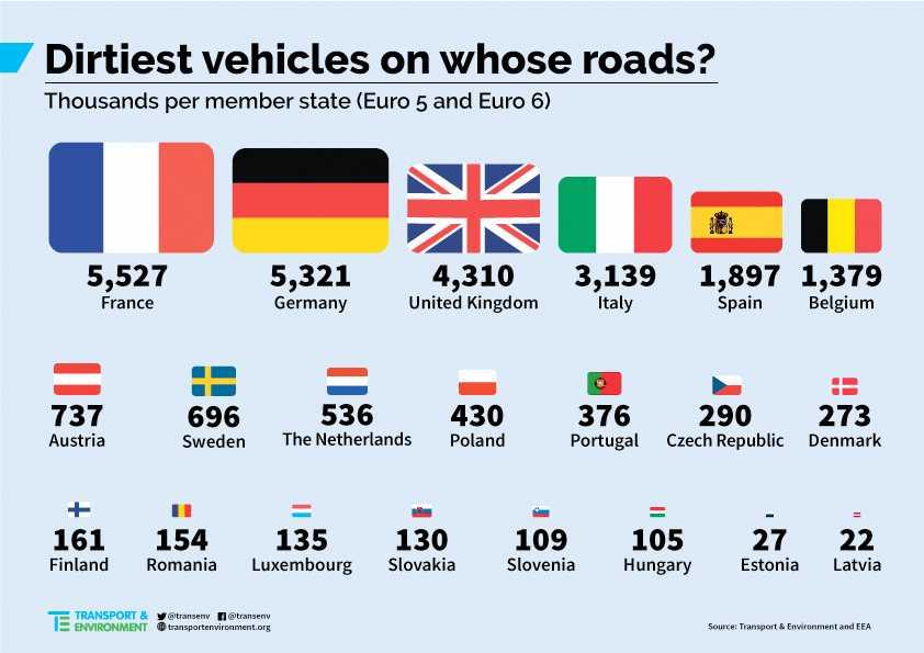 I Sverige rullar det enligt Transport & Environment 696 000 bilar med Euro5 och 6-dieslar.