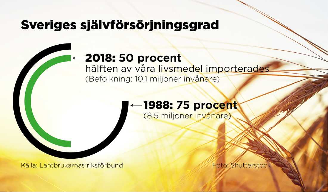 Sveriges självförsörjningsgrad.