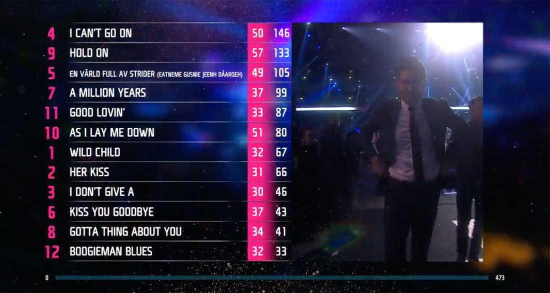 Tittarnas röster i Melodifestivalen 2017.