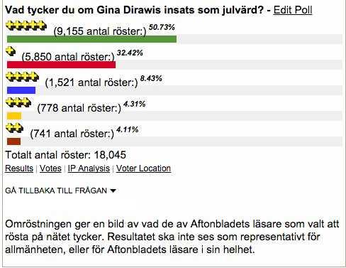 Omröstningen vid skrivande stund, när strax över 18 000 läsare tyckt till.