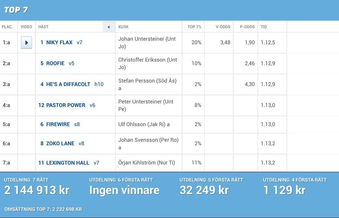 Rätt rad på Top 7 från Kalmar i lördags