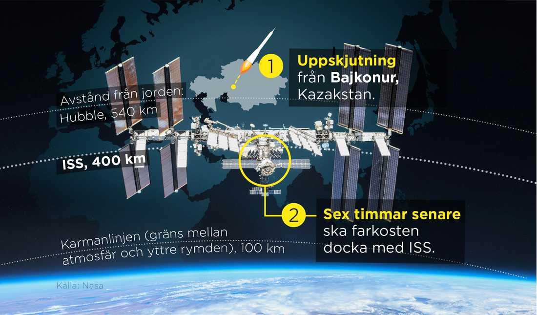 Rymdstationen ISS ligger i en omloppsbana 40 mil från jorden.