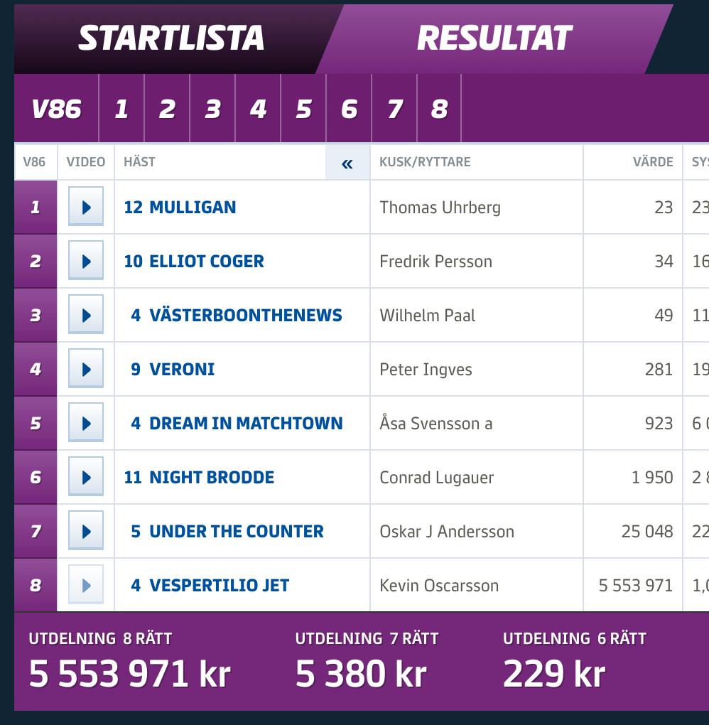 V86-resultat för kvällens tävlingar i Kalmar.