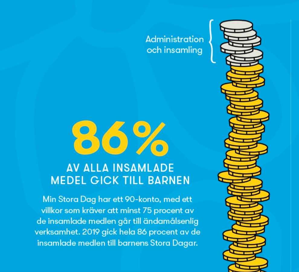 86 procent av alla insamlade medel går till barnen, enligt stiftelsen. I verkligheten är det inte ens hälften