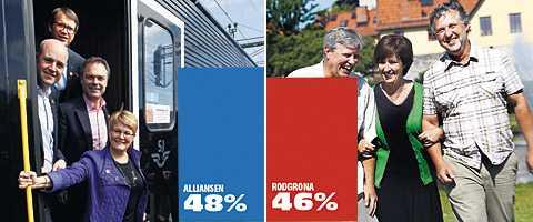 """valresultatet? Enligt spelbolaget Unibets oddsättare Lennart Ehlinger vinner alliansen årets val med 48 procent av rösterna mot 46 procent för de rödgröna. Sverigedemokraterna får fem procent. """"Vi grundar våra odds efter vad vi tror ska hända"""", säger han."""