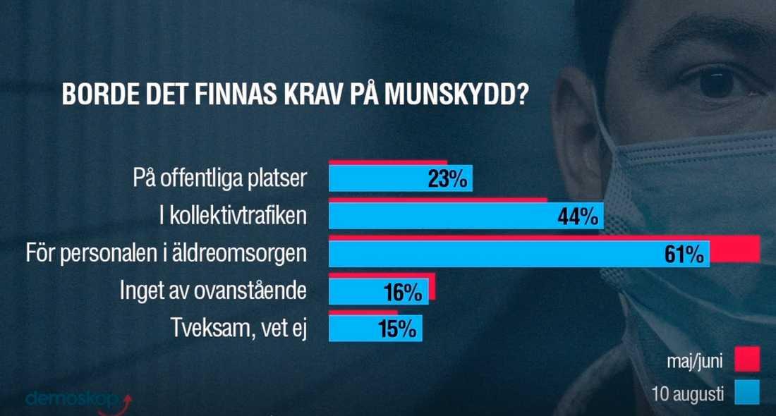 Andelen svenskar som vill ha krav på munskydd på offentliga platser och i kollektivtrafiken har ökat något sedan förra mätningen som gjordes i maj.