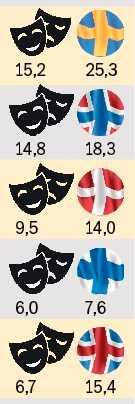 Sverige har Nordens högsta andel kulturarbetare med utländsk bakgrund – men jämförelsen haltar eftersom Sveriges befolkning totalt sett har betydligt större andel personer av utländsk ursprung. Grafiken visar andel personer med utländsk bakgrund vid statligt finansierade kulturinstitutioner 2015 jämfört med andelen personer med utländsk bakgrund i hela landet i yrkesverksam ålder (20–64 år). Källa: Kultur med olika bakgrund