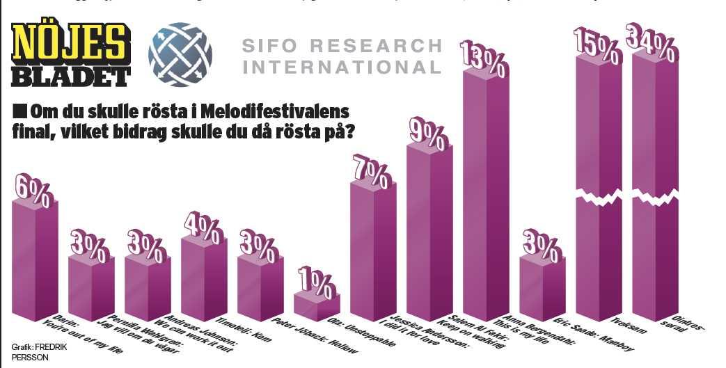Klicka för att se stor grafik över Sifo-undersökningen