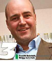 Fredrik Reinfeldts betyg: 3.3 (+0,6).