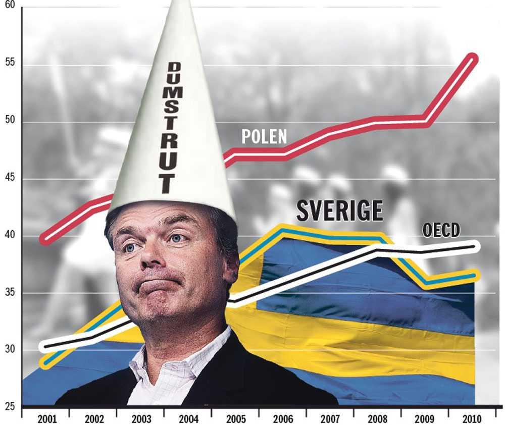 Den svenske dumstruten Grafiken visar den summerade examensfrekvense.  Sverige halkar efter år efter år.
