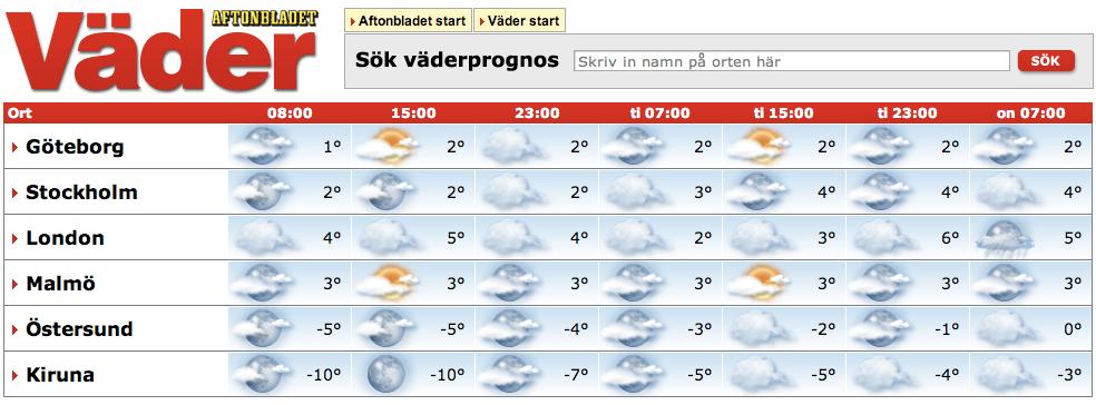 På vädrets startsida finns prognoser för sex orter. Från start är de valda av Aftonbladet. Så fort du själv gör en sökning och tittar på en prognos du är intresserad av blir det istället den du får en genväg till.