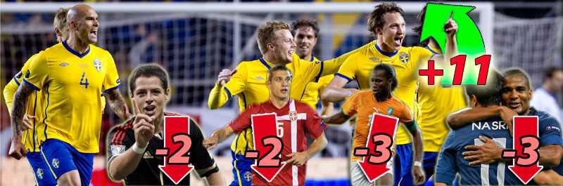 Blågult klättrar på Fifas ranking –till skillnad mot flera andra stora nationer.
