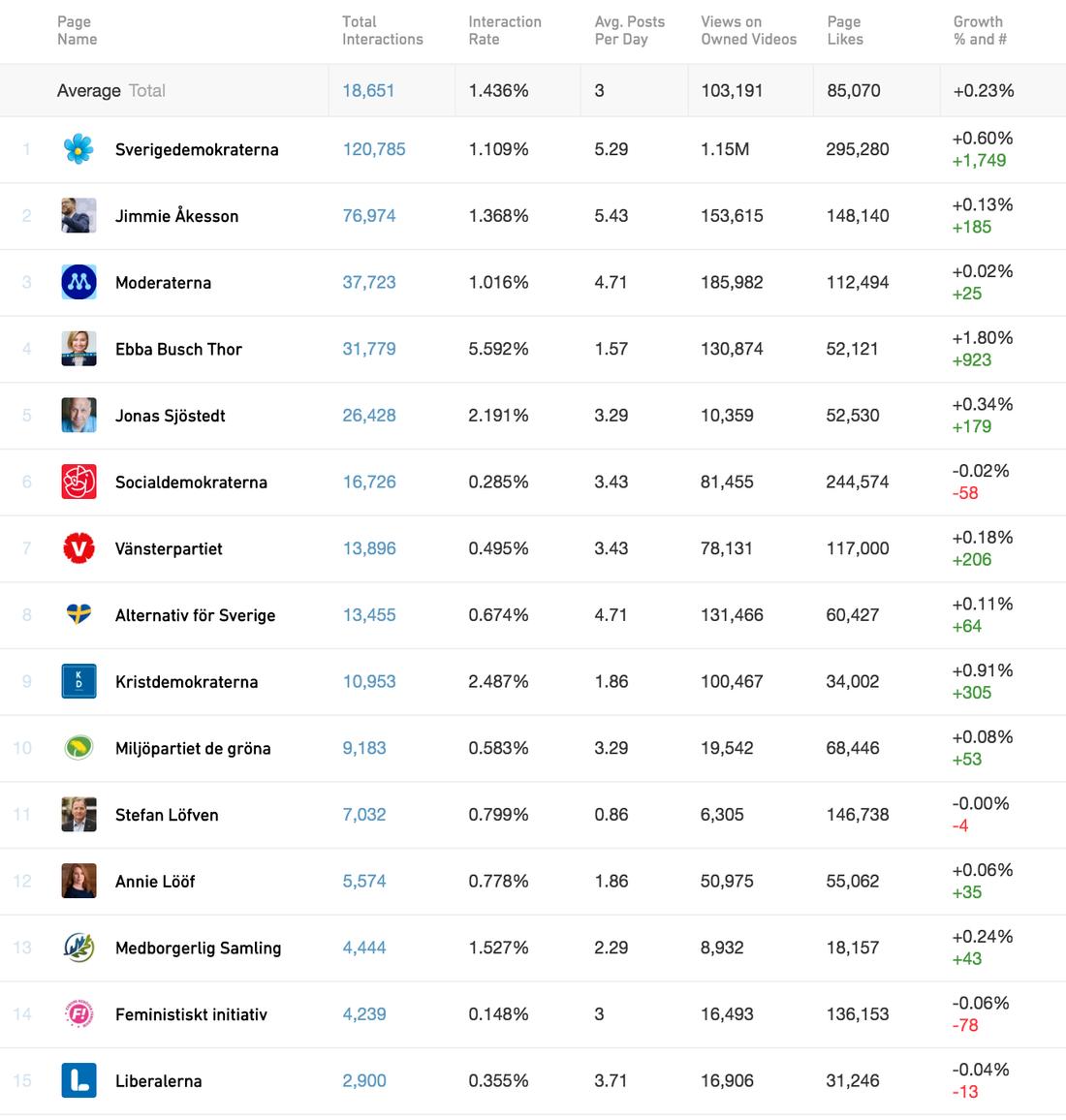 Facebook-interaktioner (likes, kommentarer, delningar) för de politiska partierna och partiledarna de senaste sju dagarna, enligt Crowdtangle. Sverigedemokraterna fortsätter att väcka mest engagemang – de samlar fler interaktioner än alla de andra partier tillsammans.