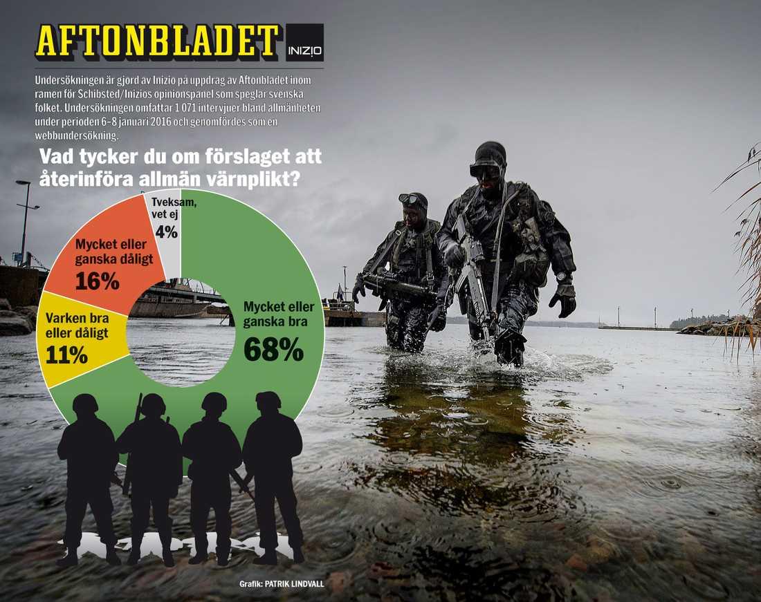 Allt fler svenskar vill att den allmänna värnplikten ska återinföras. Regeringen ser över möjligheten att göra det, denna gång för både män och kvinnor.  Grafik: Patrik Lindvall