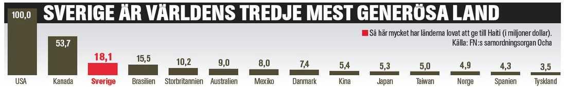 Generösa Sverige ger tredje mest i världen till Haiti. (Klicka för större bild)