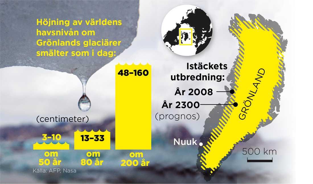I den takt som glaciärerna smälter i dag kommer havet redan inom 200 år ha stigit mellan 48 centimeter och 1,6 meter.