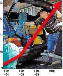 Räkna med en rekorddyr bilsemester i år. Bensinpriset väntas gå över 13 kronor.
