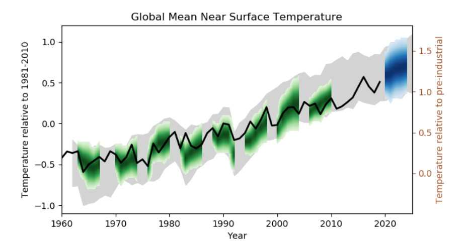 Observerade och förutspådda förändringar i årlig global medeltemperatur.  Den svarta kurvan visar observerade förändringar, det blå visar väntad förändring de kommande fem åren.
