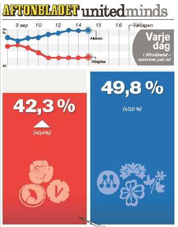 Undersökningen är gjord av United Minds och Cint. 1429 personer deltog i undersökningen som pågick mellan 13 och 15 september. De svarade på frågan: Hur skulle du rösta om det vore val till riksdagen idag? Intervjuerna har gjorts via webben. De svarande motsvarar et riksrepresentativt urval av svenska folket 18 år och uppåt, avseende kön, ålder och regional spridning. Resultaten har viktats utifrån hur de röstade i riksdagsvalet 2006.
