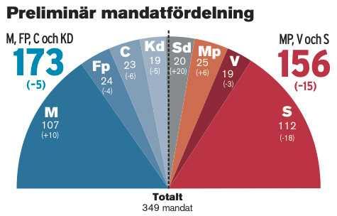 Klicka på bilden för att se mandatfördelningen större.