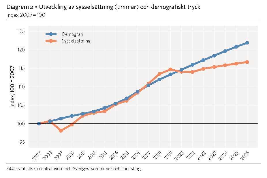 Äldre, barn och unga (den blå kurvan i diagrammet) ökar snabbare än antalet arbetsföra (den orangea kurvan). Därmed räcker inte kommunernas intäkter till för att ta hand om de som inte arbetar.