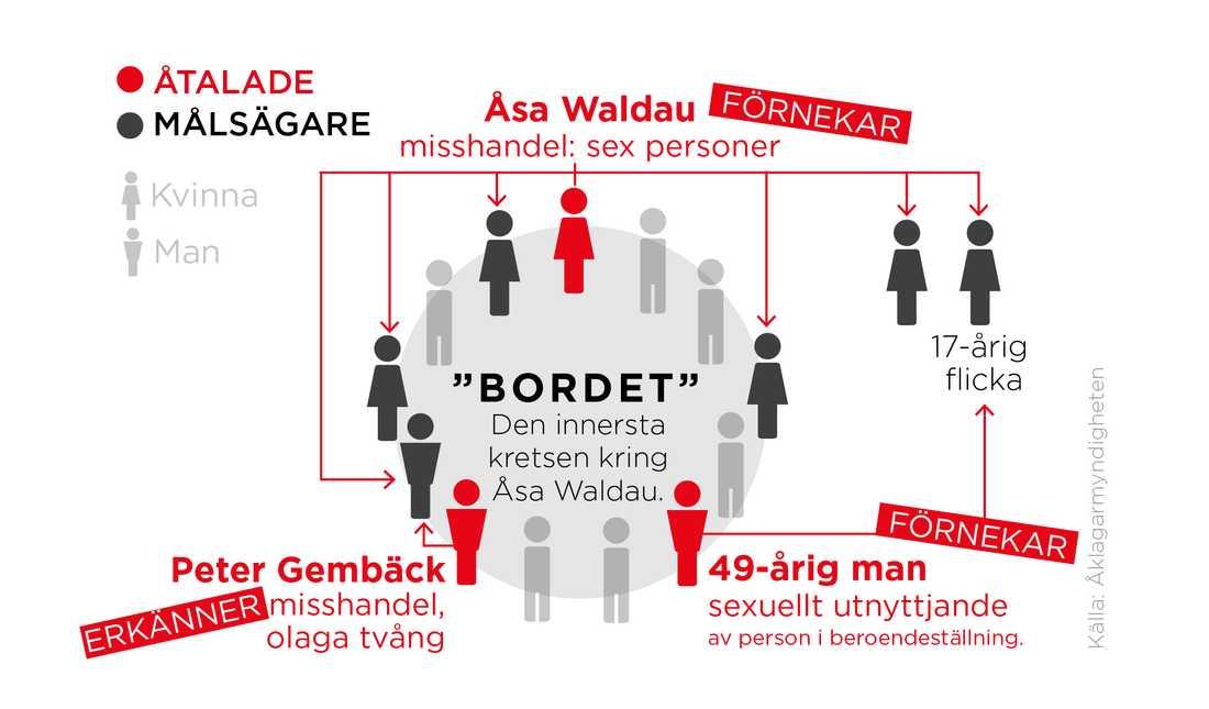 """Flera av de inblandade i målet – både åtalade och målsägare – ingick i den närmsta kretsen kring Åsa Waldau, som kallades """"bordet""""."""