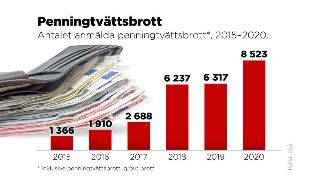 Antalet anmälda penningtvättsbrott, 2015–2020.