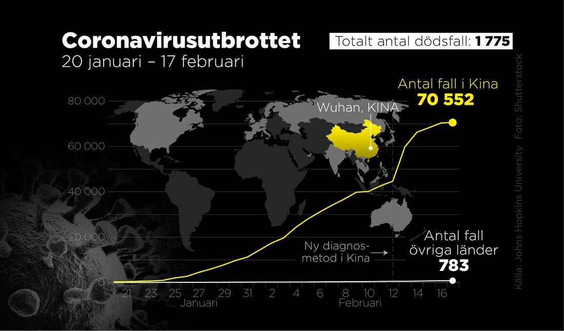 Antal smittade och antal dödsfall 20 januari–17 februari.
