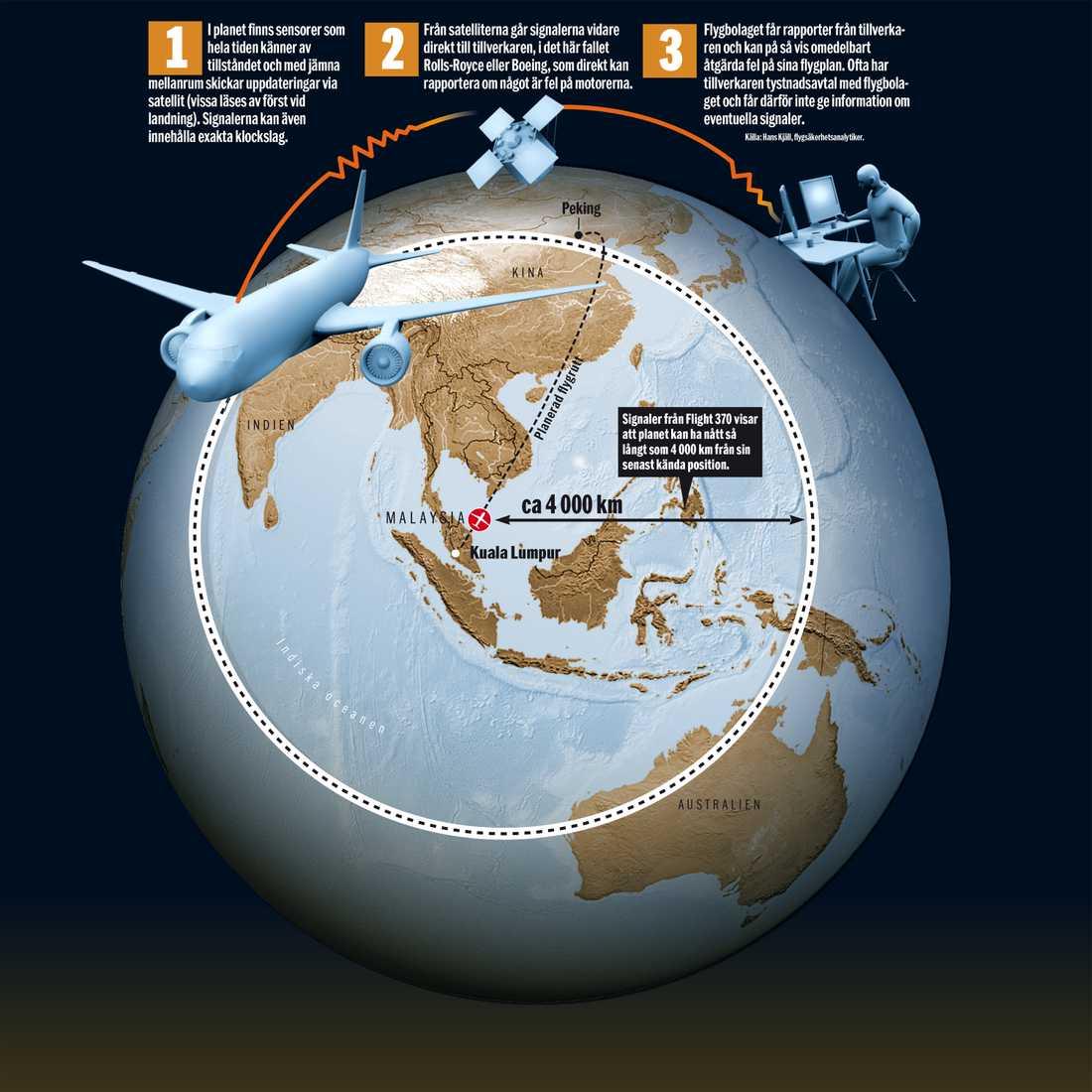 Genom systemet ACARS skickas signaler om underhållet ut till satelliter en gång i timmen. Den skickar i sin tur vidare informationen till tillverkarna, i det här fallet Boeing eller motortillverkaren Rolls-Royce.